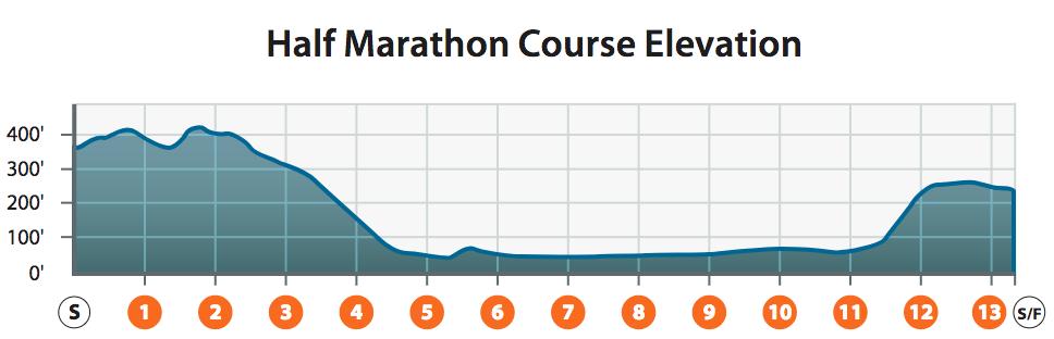 half marathon course map
